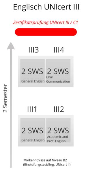 Uni Trier Sprachenzentrum Englisch